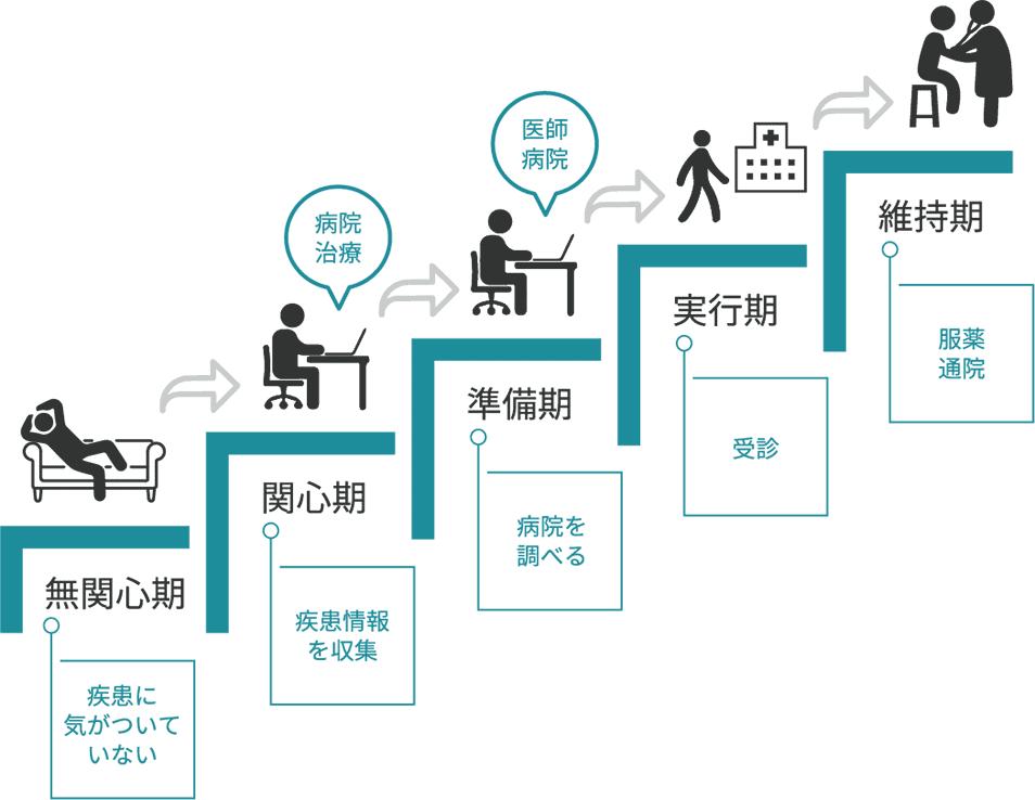 受診・治療への行動変容ステージモデル