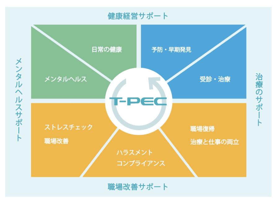 ティーペックが提供するトータルサポート